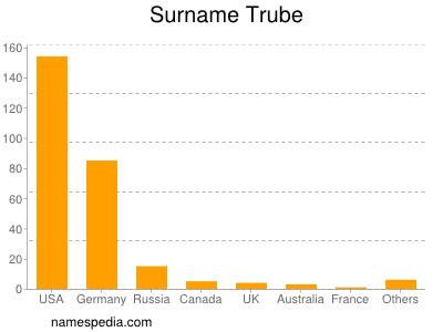 Surname Trube