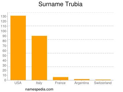 Surname Trubia