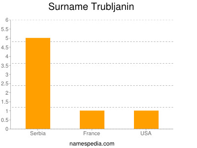 Familiennamen Trubljanin