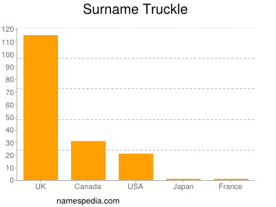 Surname Truckle