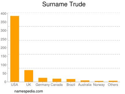 Surname Trude