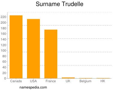 Surname Trudelle