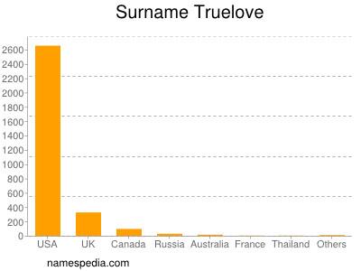 Surname Truelove