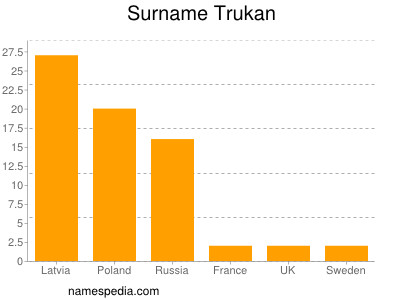 Surname Trukan