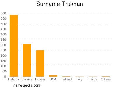 Surname Trukhan