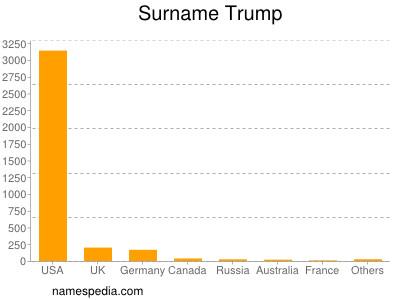 Surname Trump