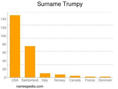 Surname Trumpy