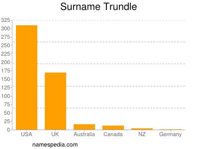 Familiennamen Trundle