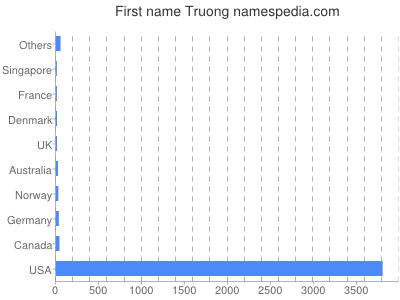 Given name Truong