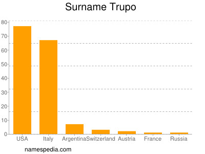Surname Trupo
