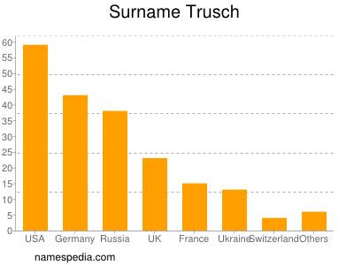 Surname Trusch