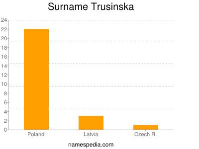 Surname Trusinska