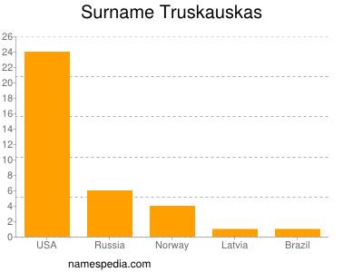 Surname Truskauskas