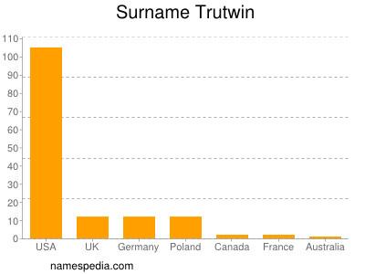 Surname Trutwin