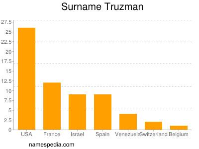 Surname Truzman
