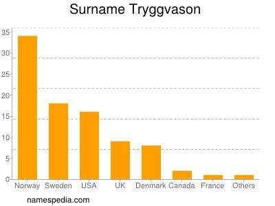 Surname Tryggvason