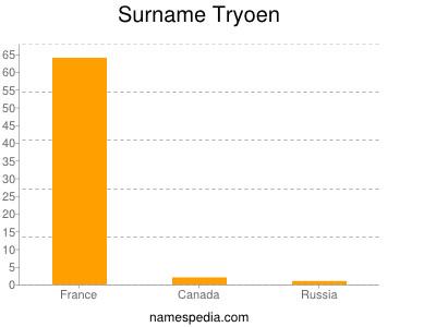 Familiennamen Tryoen