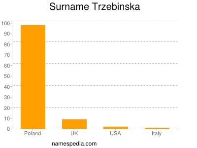 Surname Trzebinska