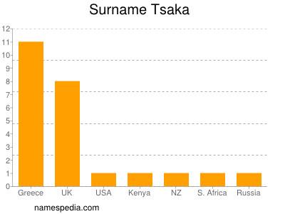 Surname Tsaka