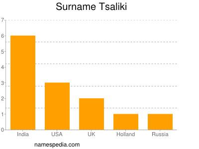 Surname Tsaliki