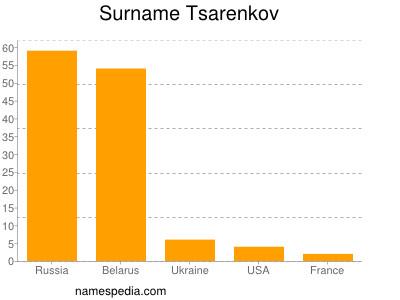 Surname Tsarenkov