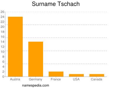 Surname Tschach