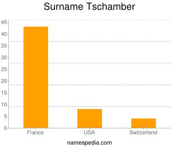 Surname Tschamber