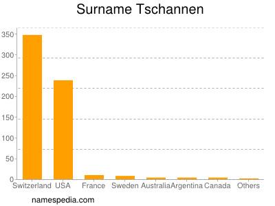 Surname Tschannen