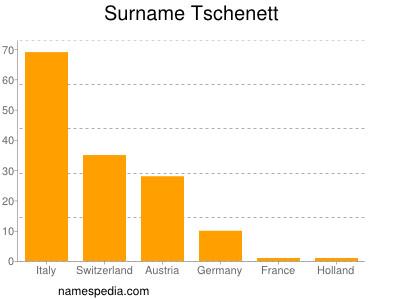 Surname Tschenett