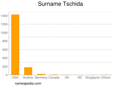 Surname Tschida