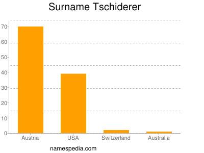 Surname Tschiderer
