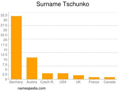 Familiennamen Tschunko