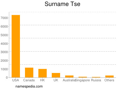 Surname Tse