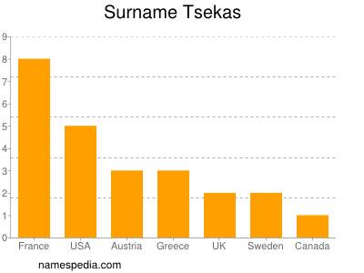 Surname Tsekas