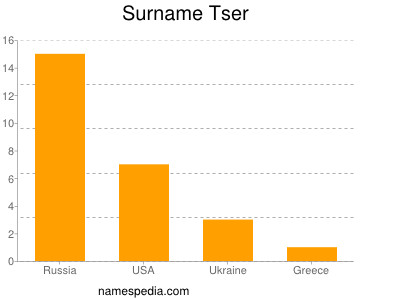 Surname Tser
