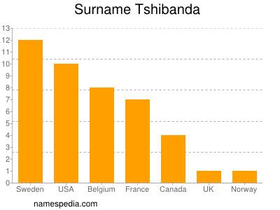 Surname Tshibanda