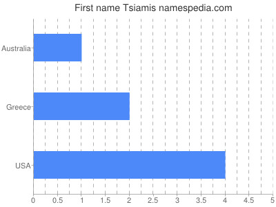 Given name Tsiamis