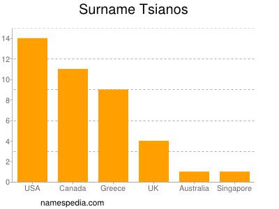 Surname Tsianos