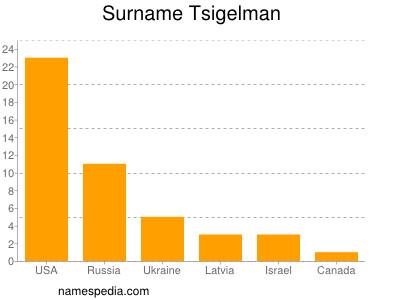 Familiennamen Tsigelman