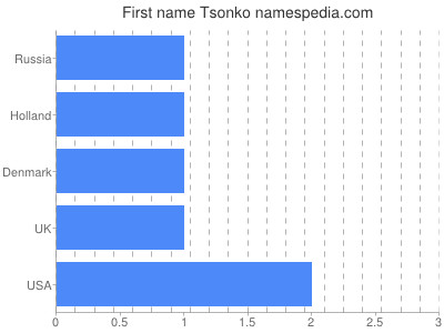 Given name Tsonko