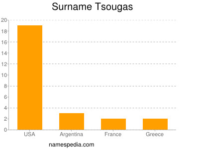 Surname Tsougas
