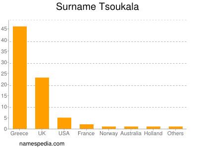 Surname Tsoukala
