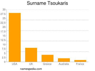 Surname Tsoukaris