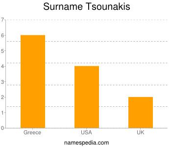 Surname Tsounakis
