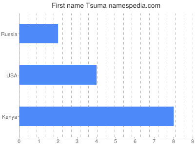 Given name Tsuma