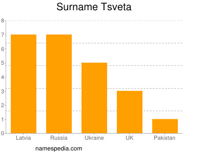 Surname Tsveta