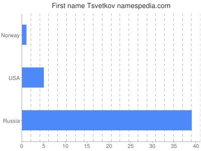Given name Tsvetkov