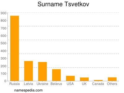 Surname Tsvetkov