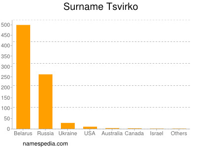 Surname Tsvirko