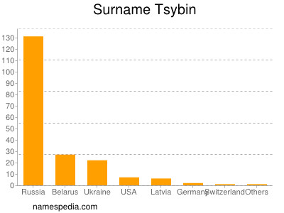 Surname Tsybin